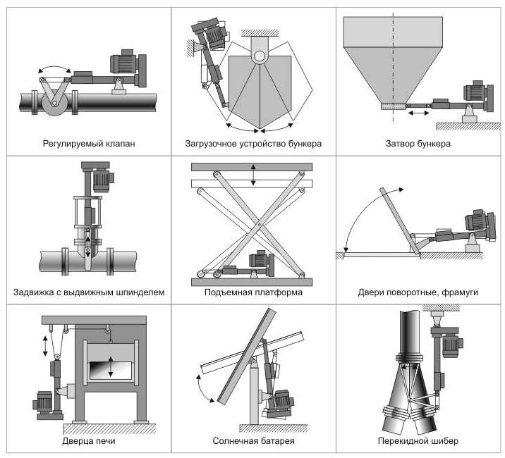 Объекты применения исполнительных механизмов электрических прямоходных МЭП